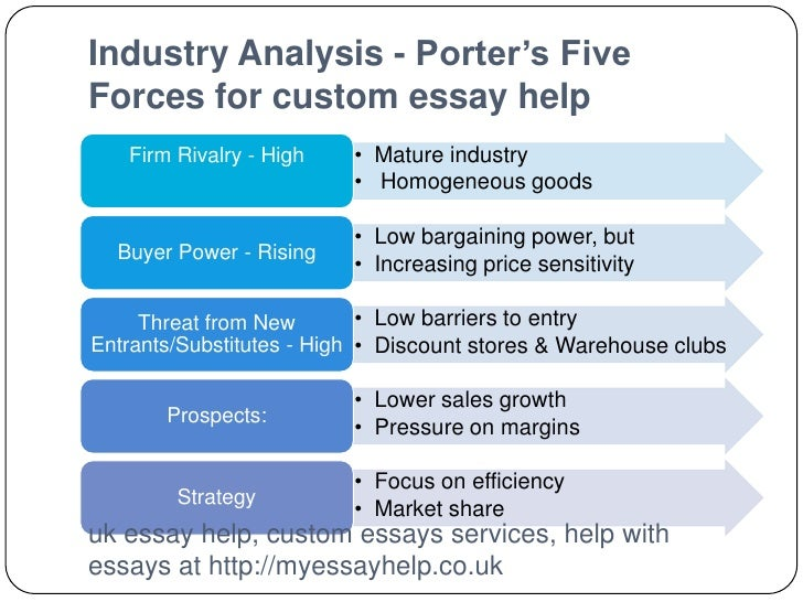 example of porter five forces analysis