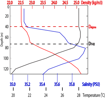 example of oxygen stratification graph