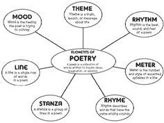 example peel scaffold poem language features meaning