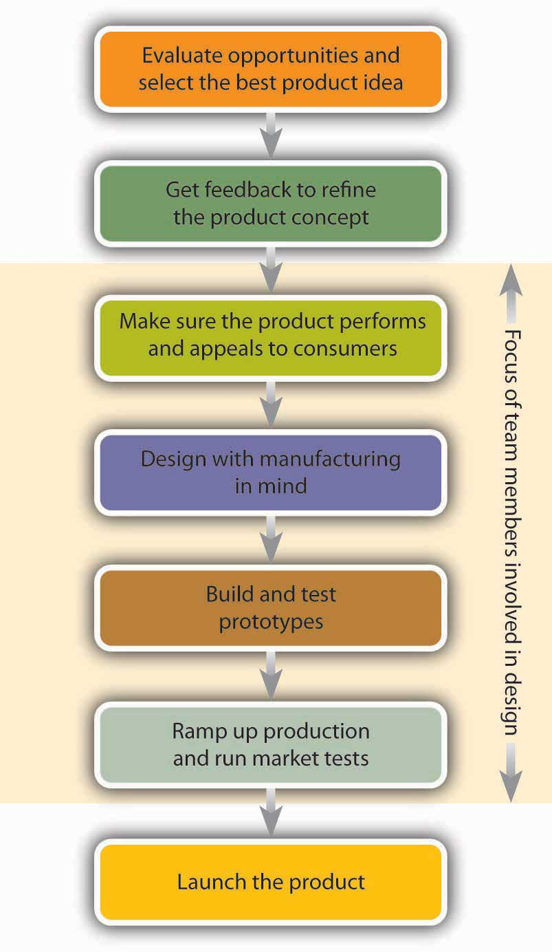 business buying process 8 steps with example