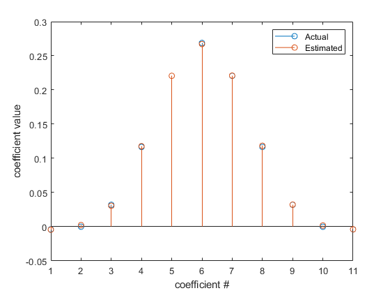 least squares compare system identification example