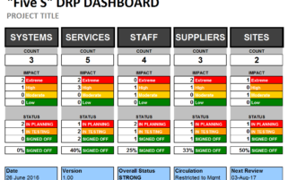 service availability metrics is an example of in itil
