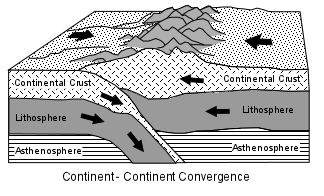 the ________ is an example of an active continent-continent collision