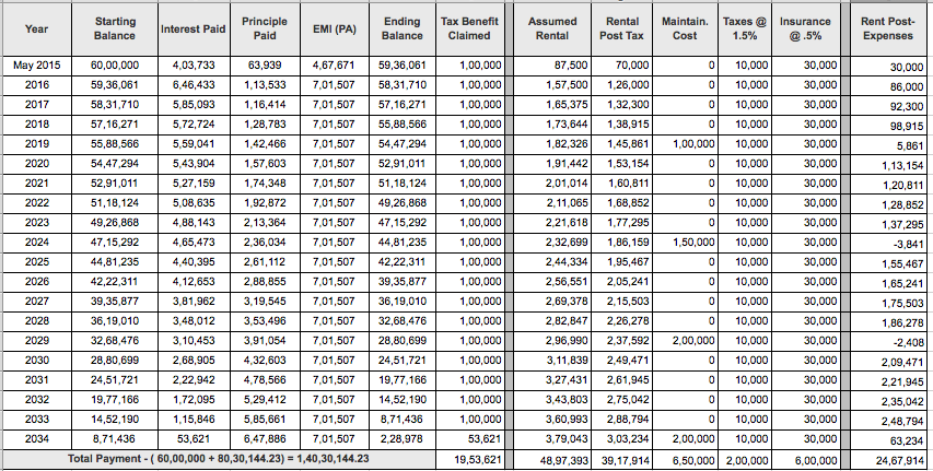 clear example calculating depreciation investment property