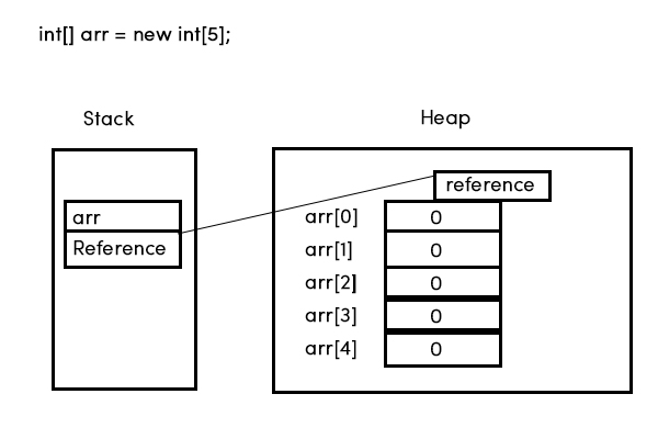java runtime exec command array example