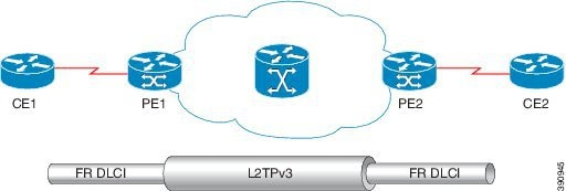 layer 2 vpn configuration example