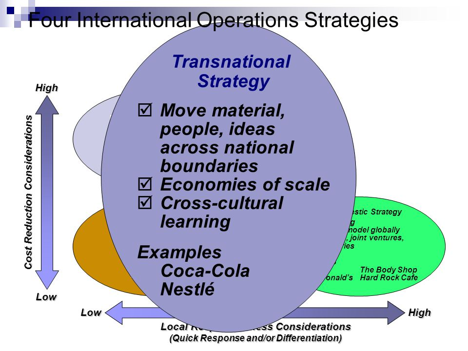what is international strategy with example